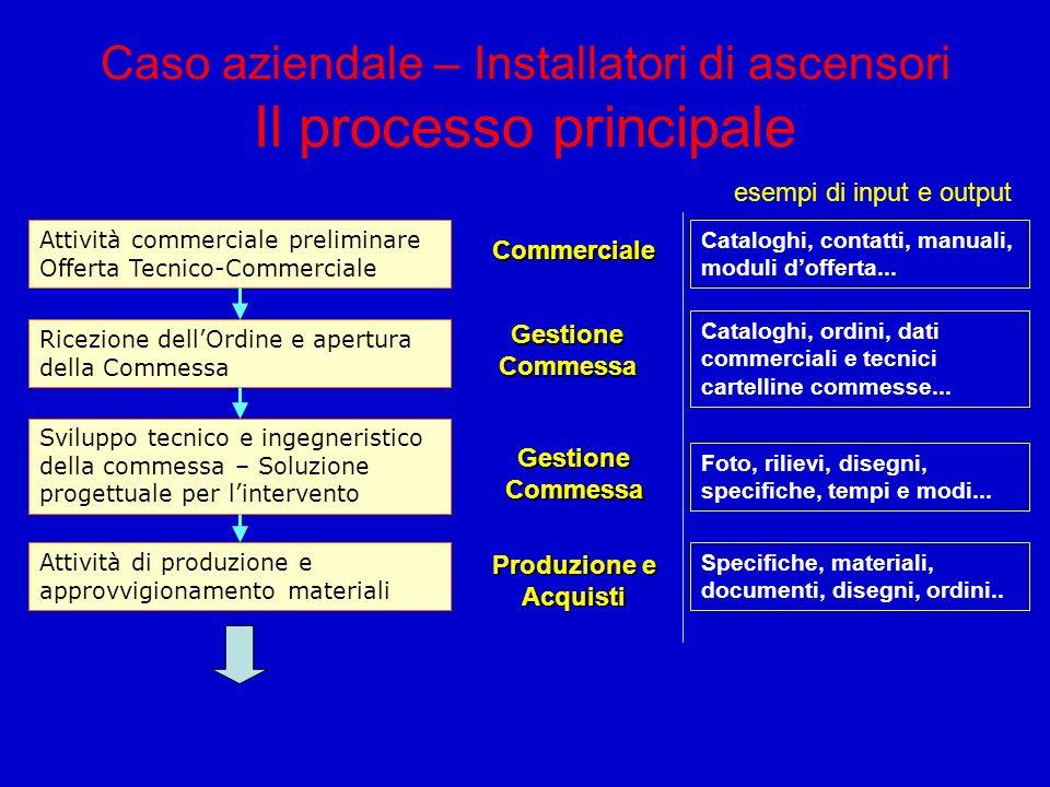 Caso aziendale – Installatori di ascensori Il processo principale Attività commerciale preliminare Offerta Tecnico-Commerciale Ricezione dellOrdine e