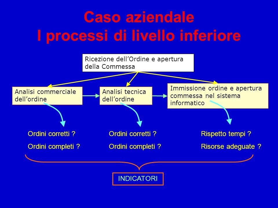 Caso aziendale I processi di livello inferiore Ricezione dellOrdine e apertura della Commessa Analisi commerciale dellordine Immissione ordine e apert