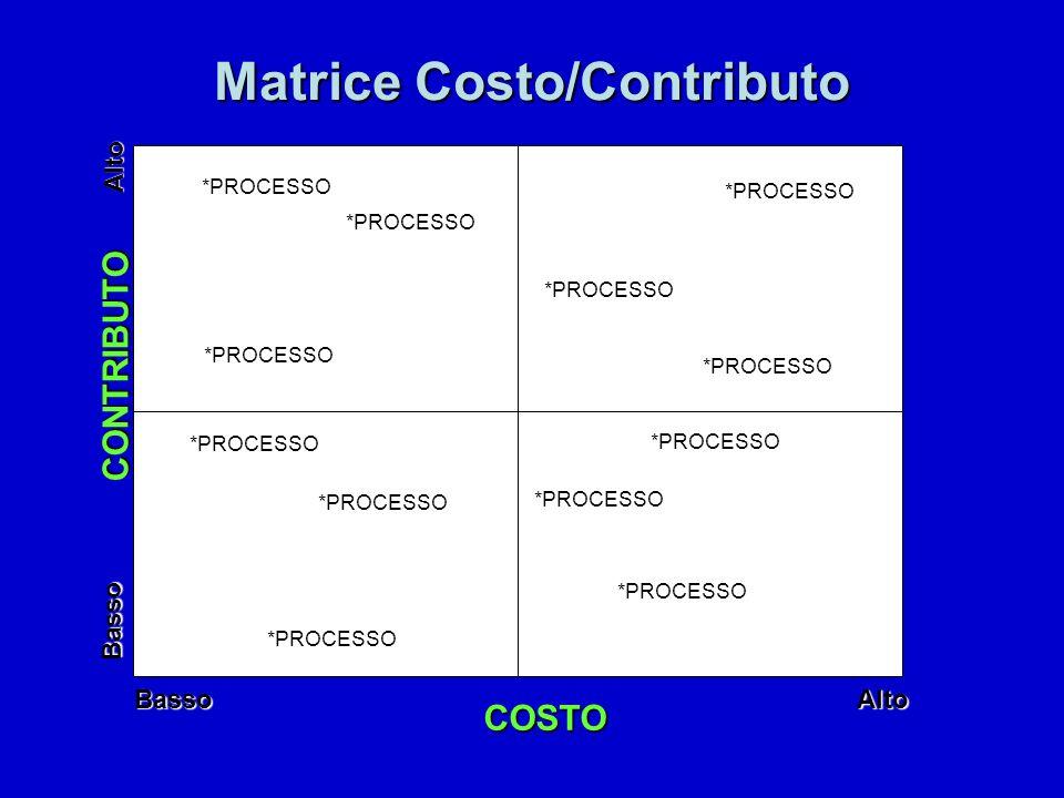 Matrice Costo/Contributo Alto Basso CONTRIBUTO COSTO AltoBasso *PROCESSO
