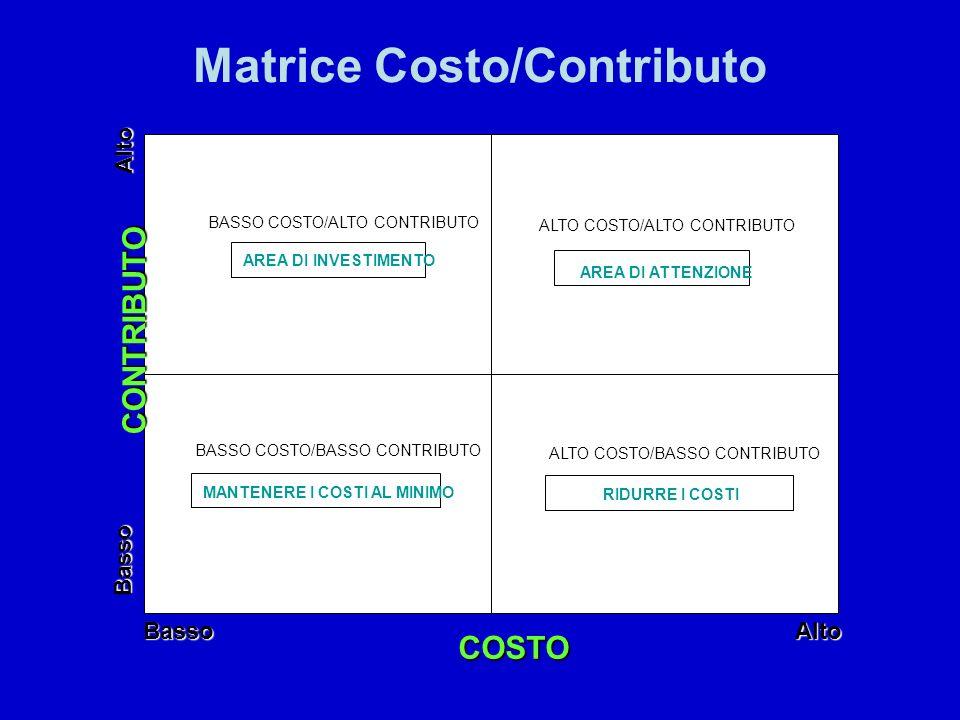 Matrice Costo/Contributo Alto Basso CONTRIBUTO COSTO AltoBasso BASSO COSTO/ALTO CONTRIBUTO AREA DI INVESTIMENTO ALTO COSTO/ALTO CONTRIBUTO AREA DI ATT