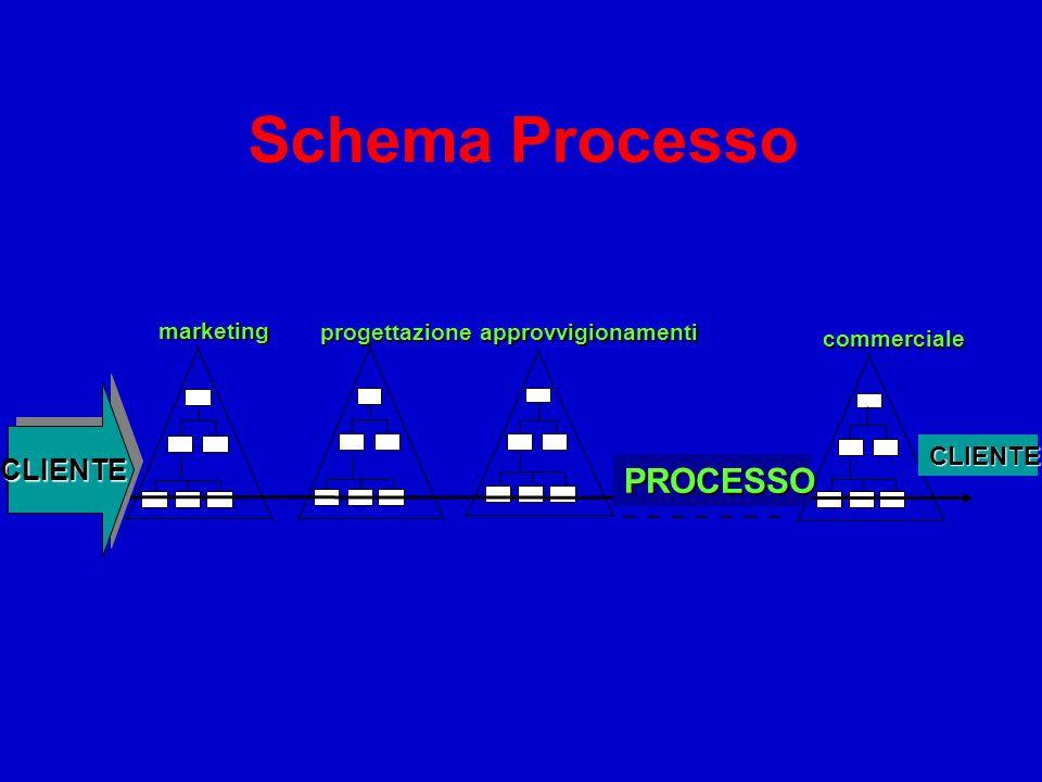 Schema Processo marketing progettazioneapprovvigionamenti commerciale CLIENTE CLIENTE PROCESSO CLIENTECLIENTE