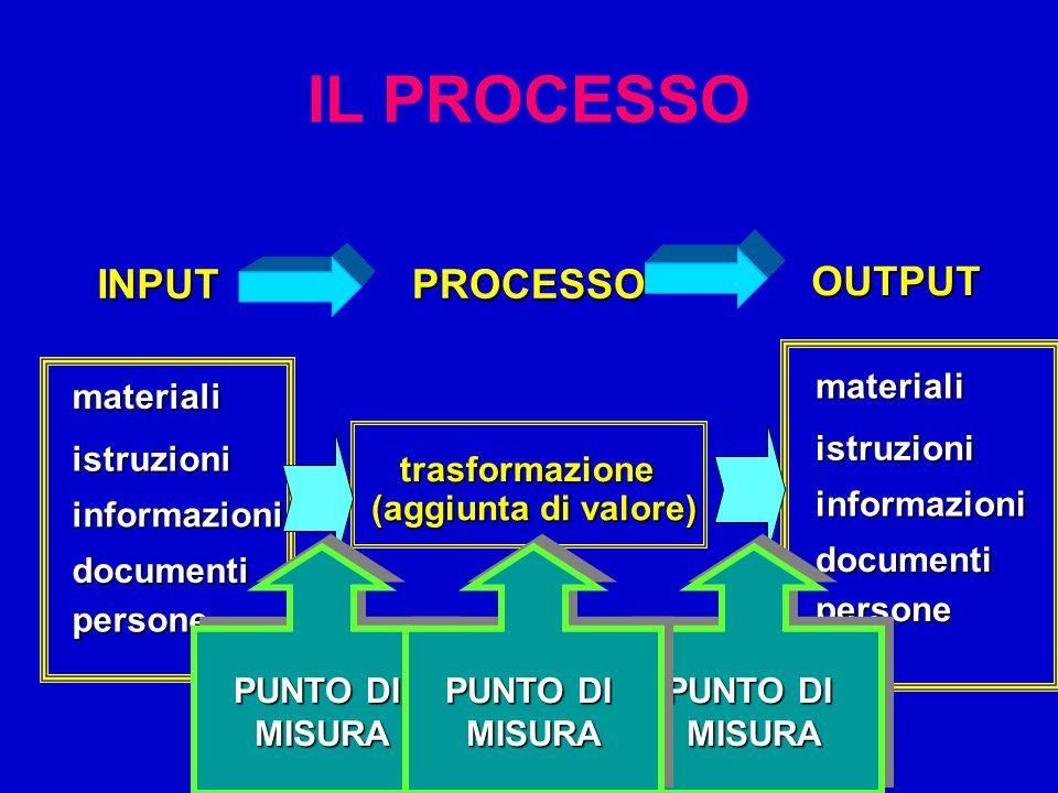 IL PROCESSO INPUTPROCESSO OUTPUT materiali istruzioni informazioni persone documenti materiali istruzioni informazioni persone documenti trasformazion