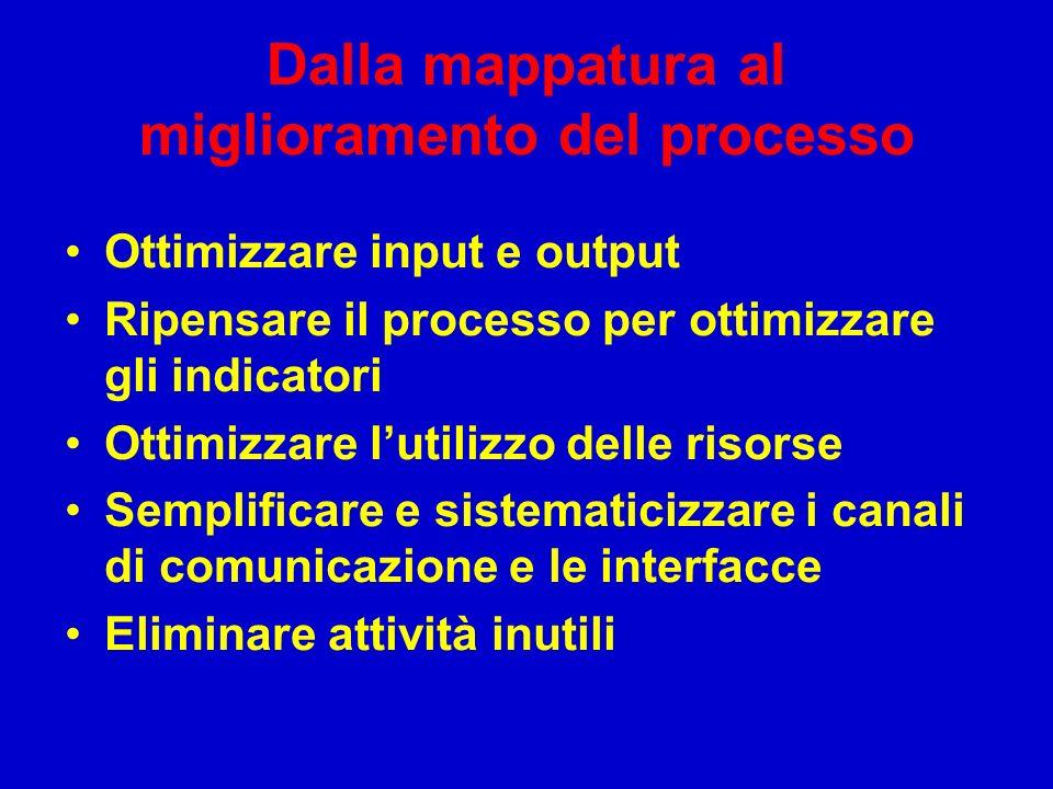 Dalla mappatura al miglioramento del processo Ottimizzare input e output Ripensare il processo per ottimizzare gli indicatori Ottimizzare lutilizzo de