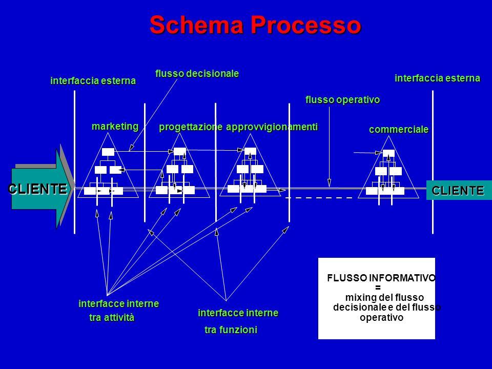 Schema Processo marketing progettazioneapprovvigionamenti commerciale CLIENTE interfaccia esterna interfacce interne tra funzioni interfacce interne t