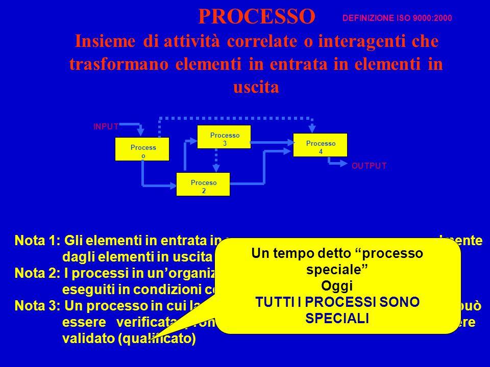 Nota 1: Gli elementi in entrata in un processo provengono generalmente dagli elementi in uscita da altri processi. Nota 2: I processi in unorganizzazi