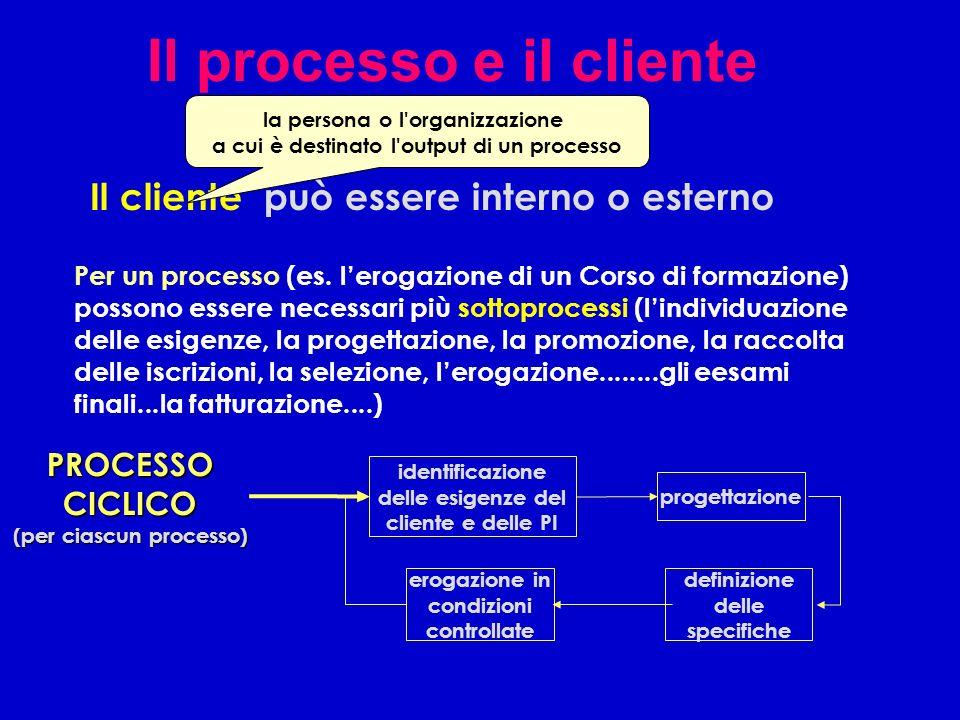 Il processo e il cliente Il cliente può essere interno o esterno la persona o l'organizzazione a cui è destinato l'output di un processo Per un proces