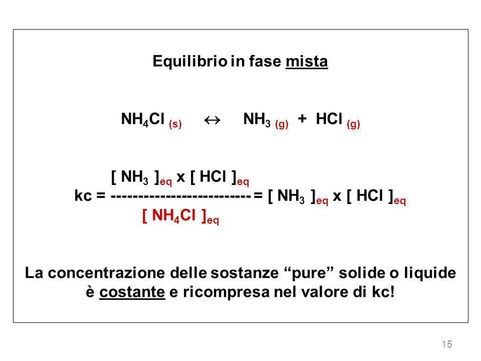 15 Equilibrio in fase mista NH 4 Cl (s) NH 3 (g) + HCl (g) [ NH 3 ] eq x [ HCl ] eq kc = -------------------------- = [ NH 3 ] eq x [ HCl ] eq [ NH 4
