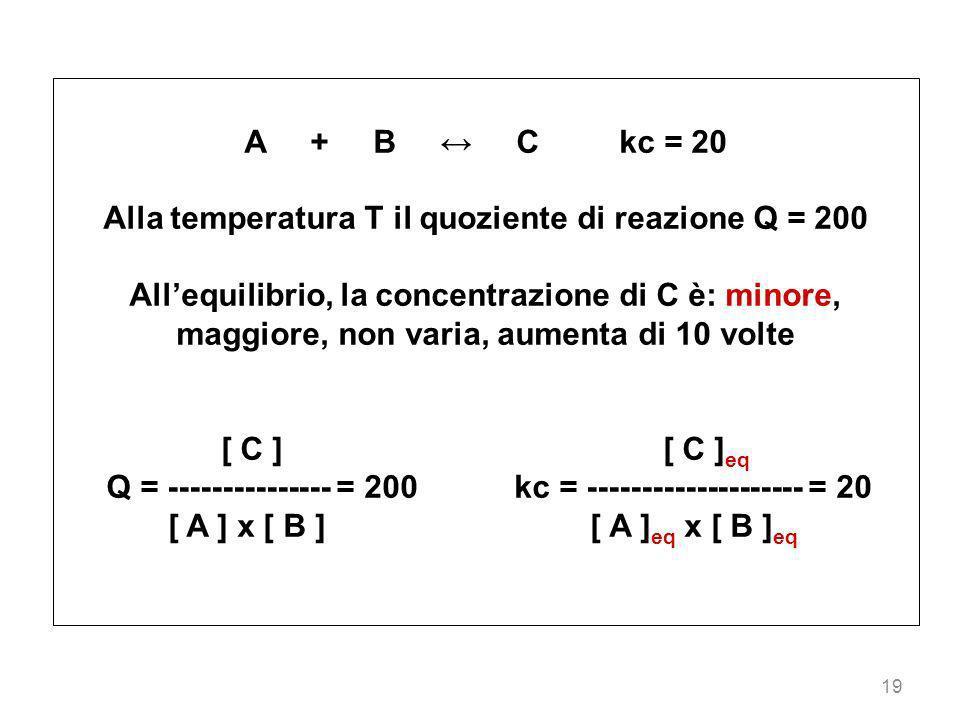 19 A + B C kc = 20 Alla temperatura T il quoziente di reazione Q = 200 Allequilibrio, la concentrazione di C è: minore, maggiore, non varia, aumenta d