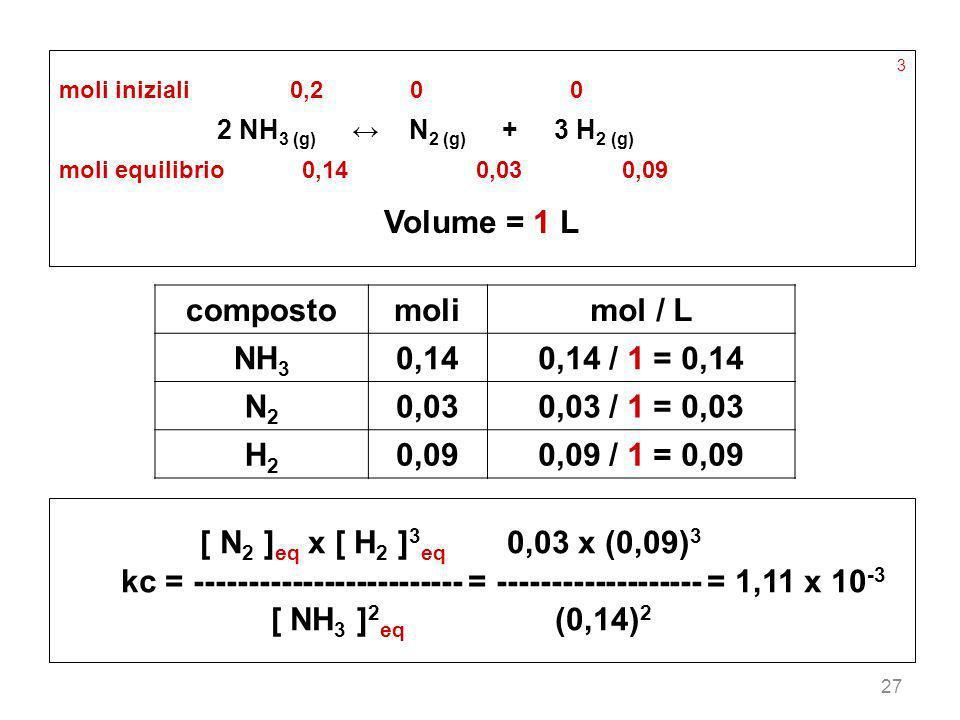 27 3 moli iniziali 0,2 0 0 2 NH 3 (g) N 2 (g) + 3 H 2 (g) moli equilibrio 0,14 0,03 0,09 Volume = 1 L [ N 2 ] eq x [ H 2 ] 3 eq 0,03 x (0,09) 3 kc = -