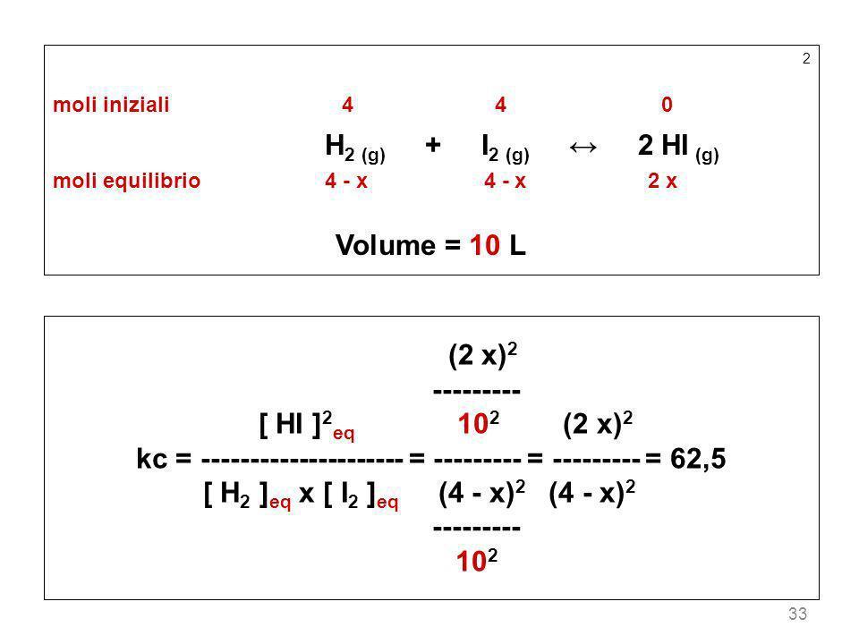 33 2 moli iniziali44 0 H 2 (g) + I 2 (g) 2 HI (g) moli equilibrio4 - x 4 - x2 x Volume = 10 L (2 x) 2 --------- [ HI ] 2 eq 10 2 (2 x) 2 kc = --------