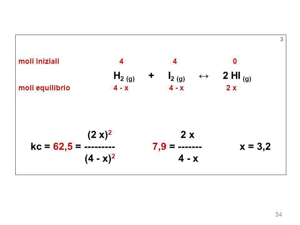 34 3 moli iniziali44 0 H 2 (g) + I 2 (g) 2 HI (g) moli equilibrio4 - x 4 - x2 x (2 x) 2 2 x kc = 62,5 = --------- 7,9 = ------- x = 3,2 (4 - x) 2 4 -