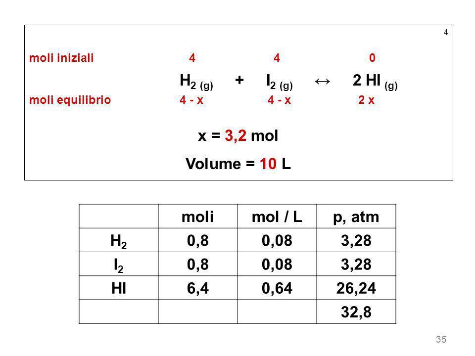 35 4 moli iniziali44 0 H 2 (g) + I 2 (g) 2 HI (g) moli equilibrio4 - x 4 - x2 x x = 3,2 mol Volume = 10 L molimol / Lp, atm H2H2 0,80,083,28 I2I2 0,80