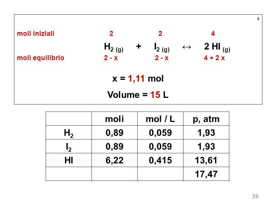 39 4 moli iniziali22 4 H 2 (g) + I 2 (g) 2 HI (g) moli equilibrio2 - x 2 - x 4 + 2 x x = 1,11 mol Volume = 15 L molimol / Lp, atm H2H2 0,890,0591,93 I
