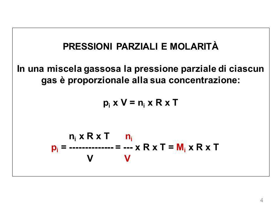 4 PRESSIONI PARZIALI E MOLARITÀ In una miscela gassosa la pressione parziale di ciascun gas è proporzionale alla sua concentrazione: p i x V = n i x R