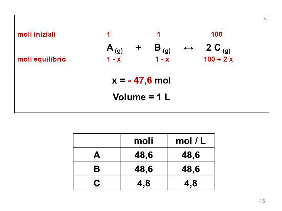 43 4 moli iniziali11 100 A (g) + B (g) 2 C (g) moli equilibrio1 - x 1 - x 100 + 2 x x = - 47,6 mol Volume = 1 L molimol / L A48,6 B C4,8