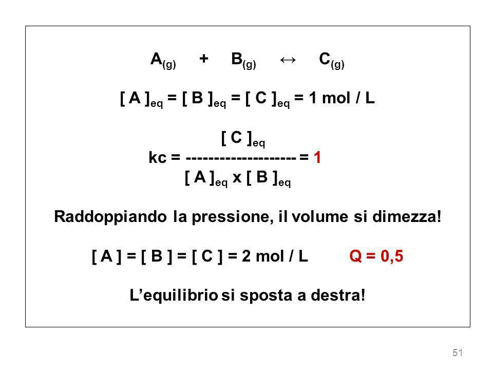 51 A (g) + B (g) C (g) [ A ] eq = [ B ] eq = [ C ] eq = 1 mol / L [ C ] eq kc = -------------------- = 1 [ A ] eq x [ B ] eq Raddoppiando la pressione