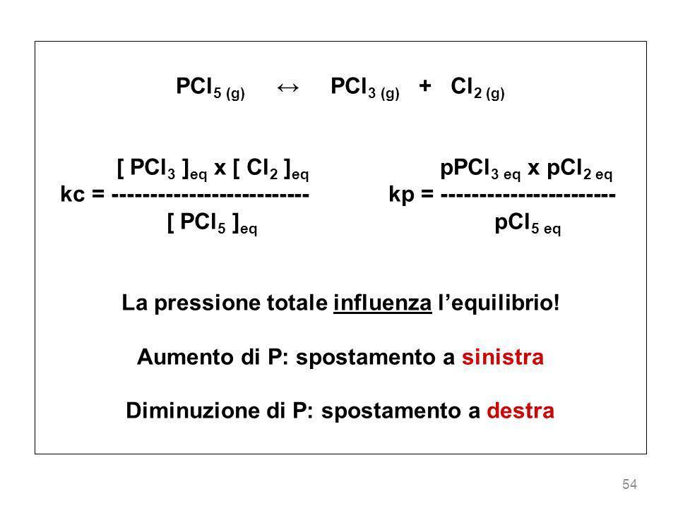 54 PCl 5 (g) PCl 3 (g) + Cl 2 (g) [ PCl 3 ] eq x [ Cl 2 ] eq pPCl 3 eq x pCl 2 eq kc = -------------------------- kp = ----------------------- [ PCl 5