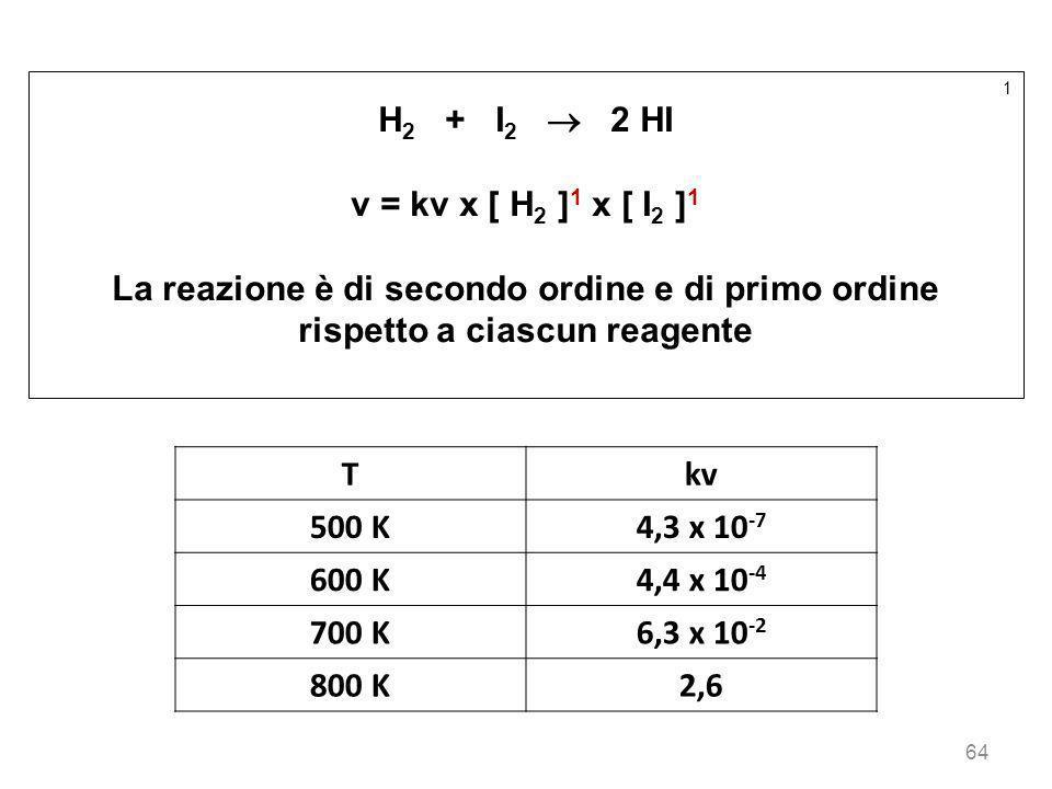 64 1 H 2 + I 2 2 HI v = kv x [ H 2 ] 1 x [ I 2 ] 1 La reazione è di secondo ordine e di primo ordine rispetto a ciascun reagente Tkv 500 K4,3 x 10 -7
