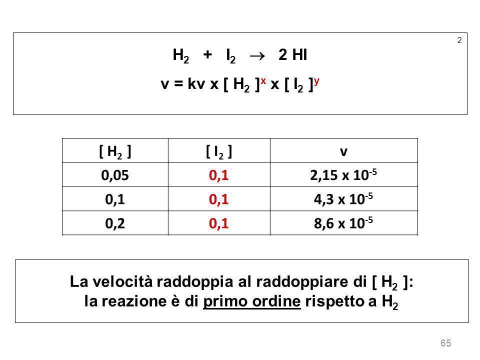 65 2 H 2 + I 2 2 HI v = kv x [ H 2 ] x x [ I 2 ] y [ H 2 ][ I 2 ]v 0,050,12,15 x 10 -5 0,1 4,3 x 10 -5 0,20,18,6 x 10 -5 La velocità raddoppia al radd