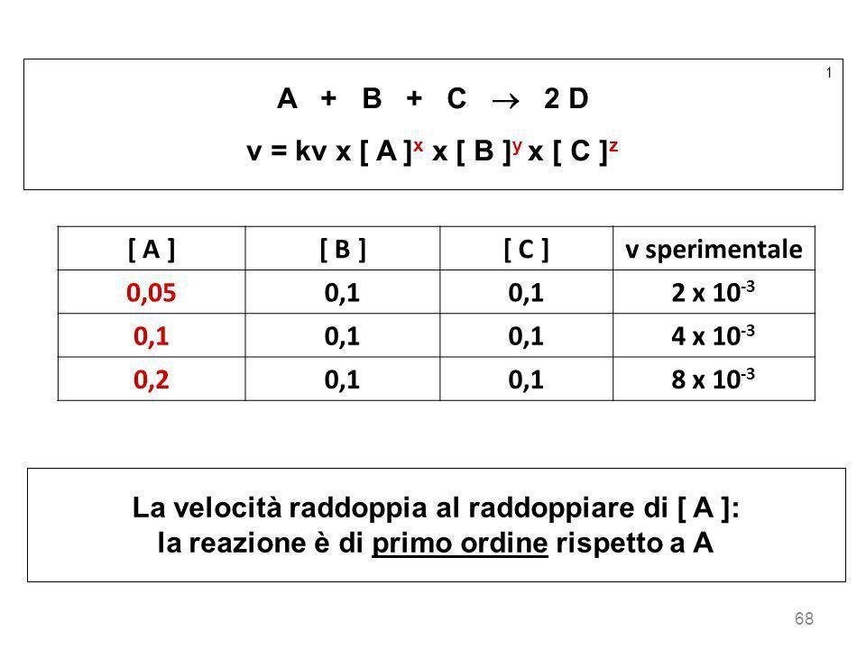 68 1 A + B + C 2 D v = kv x [ A ] x x [ B ] y x [ C ] z [ A ][ B ][ C ]v sperimentale 0,050,1 2 x 10 -3 0,1 4 x 10 -3 0,20,1 8 x 10 -3 La velocità rad