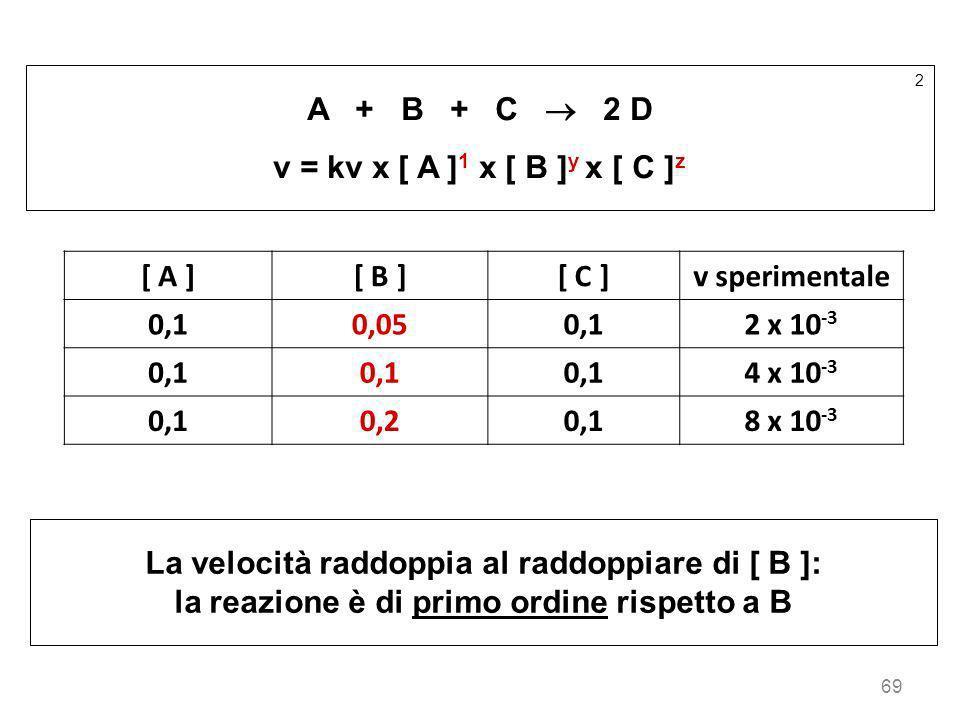 69 2 A + B + C 2 D v = kv x [ A ] 1 x [ B ] y x [ C ] z [ A ][ B ][ C ]v sperimentale 0,10,050,12 x 10 -3 0,1 4 x 10 -3 0,10,20,18 x 10 -3 La velocità