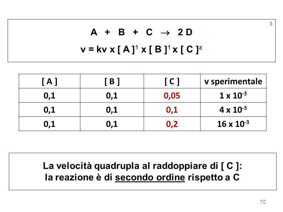 70 3 A + B + C 2 D v = kv x [ A ] 1 x [ B ] 1 x [ C ] z [ A ][ B ][ C ]v sperimentale 0,1 0,051 x 10 -3 0,1 4 x 10 -3 0,1 0,216 x 10 -3 La velocità qu