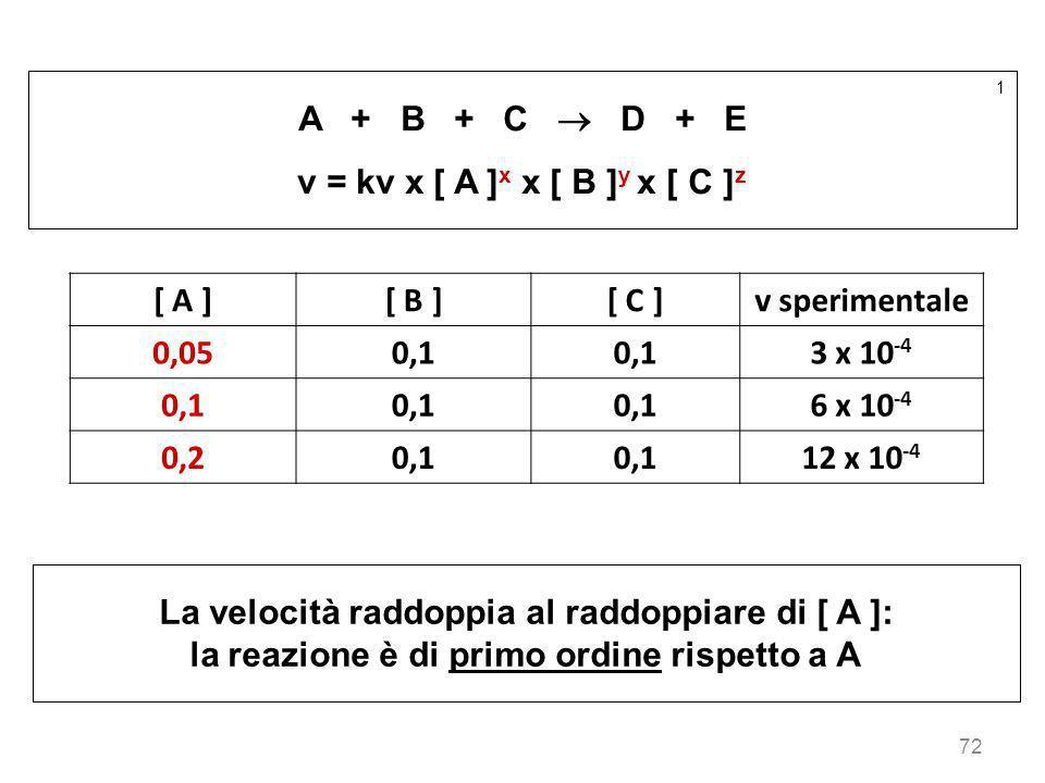 72 1 A + B + C D + E v = kv x [ A ] x x [ B ] y x [ C ] z [ A ][ B ][ C ]v sperimentale 0,050,1 3 x 10 -4 0,1 6 x 10 -4 0,20,1 12 x 10 -4 La velocità