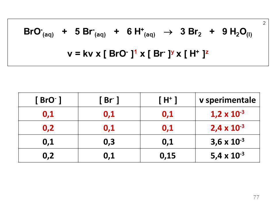 77 2 BrO - (aq) + 5 Br - (aq) + 6 H + (aq) 3 Br 2 + 9 H 2 O (l) v = kv x [ BrO - ] 1 x [ Br - ] y x [ H + ] z [ BrO - ][ Br - ][ H + ]v sperimentale 0