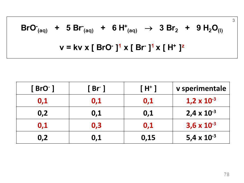 78 3 BrO - (aq) + 5 Br - (aq) + 6 H + (aq) 3 Br 2 + 9 H 2 O (l) v = kv x [ BrO - ] 1 x [ Br - ] 1 x [ H + ] z [ BrO - ][ Br - ][ H + ]v sperimentale 0