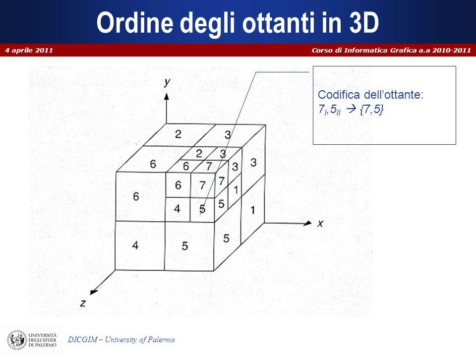 Corso di Informatica Grafica a.a 2010-2011 DICGIM – University of Palermo Ordine degli ottanti in 3D Codifica dellottante: 7 I,5 II {7,5} 4 aprile 201