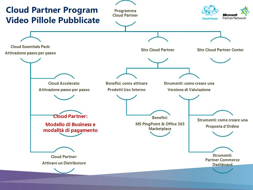 Slide 2 Cloud Partner: Fee e Pagamento, Fatturazione, Riferimenti Microsoft Cloud Partner Video Pillole & Guide Step by Step Durata: 5 minuti Contenuto: Informazioni di Programma Target: Cloud Partner
