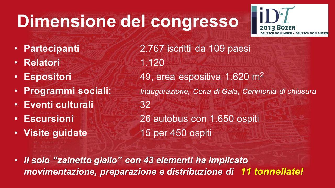 Dimensione del congresso Partecipanti 2.767 iscritti da 109 paesi Relatori1.120 Espositori 49, area espositiva 1.620 m 2 Programmi sociali: Inaugurazi