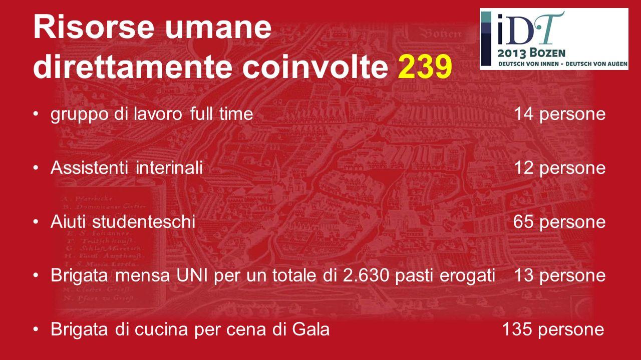 Risorse umane direttamente coinvolte 239 gruppo di lavoro full time 14 persone Assistenti interinali 12 persone Aiuti studenteschi65 persone Brigata m