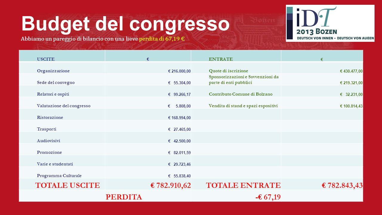 Budget del congresso Abbiamo un pareggio di bilancio con una lieve perdita di 67,19 USCITEENTRATE Organizzazione 216.000,00 Quote di iscrizione 430.477,00 Sede del convegno 55.304,00 Sponsorizzazioni e Sovvenzioni da parte di enti pubblici 219.321,00 Relatori e ospiti 99.266,17 Contributo Comune di Bolzano 32.231,00 Valutazione del congresso 5.808,00 Vendita di stand e spazi espositivi 100.814,43 Ristorazione 168.994,00 Trasporti 27.465,00 Audiovisivi 42.500,00 Promozione 82.011,59 Varie e studentati 29.723,46 Programma Culturale 55.838,40 TOTALE USCITE 782.910,62TOTALE ENTRATE 782.843,43 PERDITA- 67,19