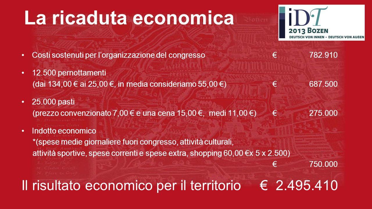 La ricaduta economica Costi sostenuti per lorganizzazione del congresso 782.910 12.500 pernottamenti (dai 134,00 ai 25,00, in media consideriamo 55,00