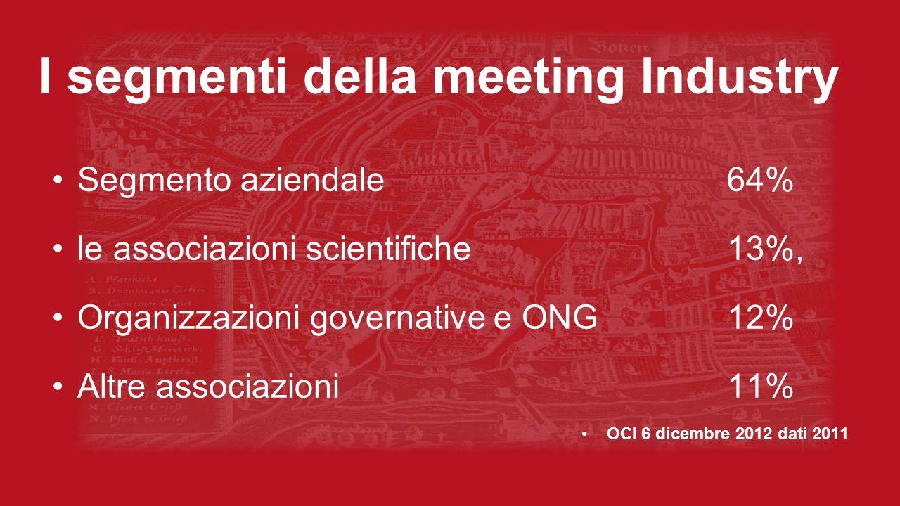 I segmenti della meeting Industry Segmento aziendale 64% le associazioni scientifiche13%, Organizzazioni governative e ONG12% Altre associazioni 11% O