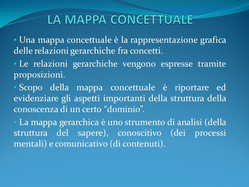 Una mappa concettuale è la rappresentazione grafica delle relazioni gerarchiche fra concetti. Le relazioni gerarchiche vengono espresse tramite propos