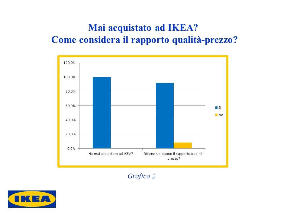 Mai acquistato ad IKEA? Come considera il rapporto qualità-prezzo? Grafico 2