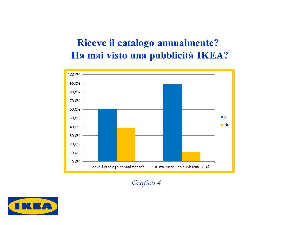 Riceve il catalogo annualmente? Ha mai visto una pubblicità IKEA? Grafico 4