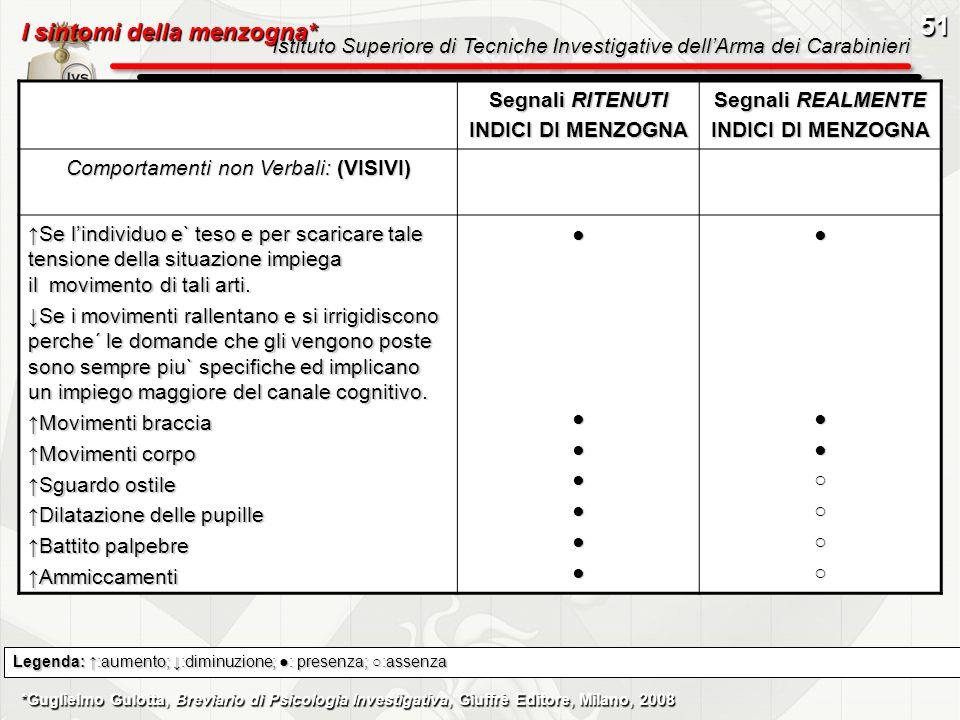 Istituto Superiore di Tecniche Investigative dellArma dei Carabinieri Segnali RITENUTI INDICI DI MENZOGNA Segnali REALMENTE INDICI DI MENZOGNA Comport
