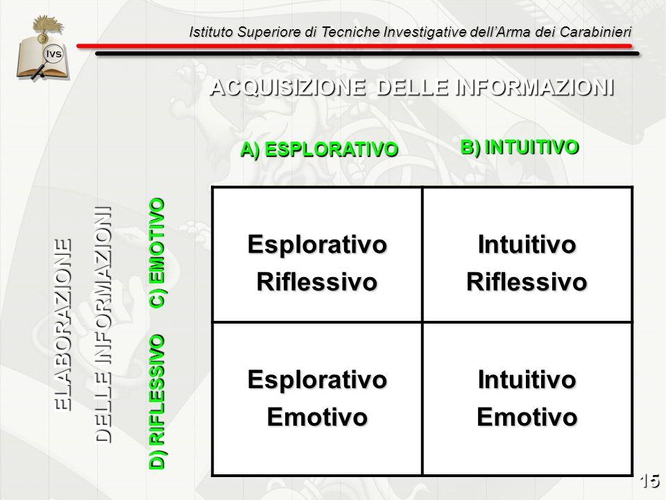 Istituto Superiore di Tecniche Investigative dellArma dei Carabinieri EsplorativoRiflessivoIntuitivoRiflessivo EsplorativoEmotivoIntuitivoEmotivo ACQU