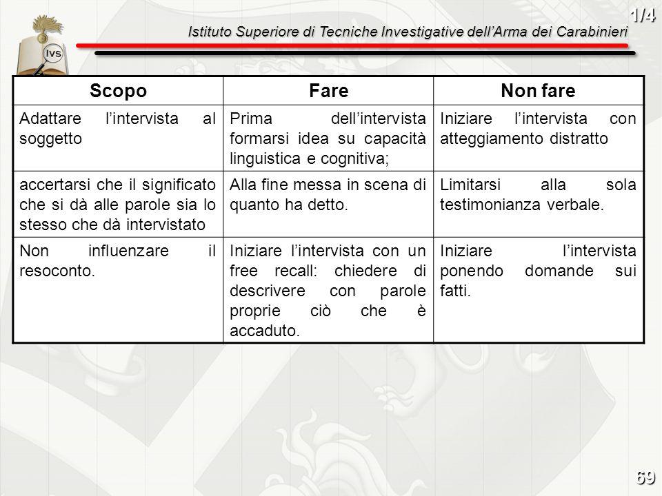 Istituto Superiore di Tecniche Investigative dellArma dei Carabinieri ScopoFareNon fare Adattare lintervista al soggetto Prima dellintervista formarsi