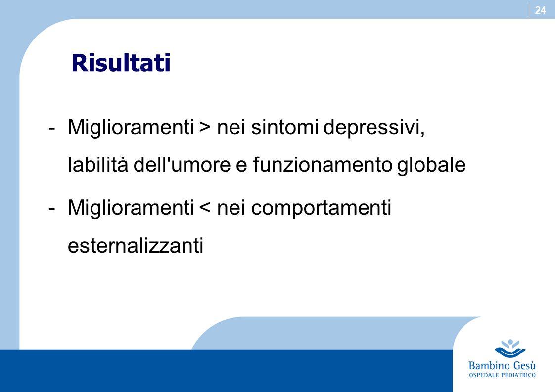 24 Risultati -Miglioramenti > nei sintomi depressivi, labilità dell'umore e funzionamento globale -Miglioramenti < nei comportamenti esternalizzanti