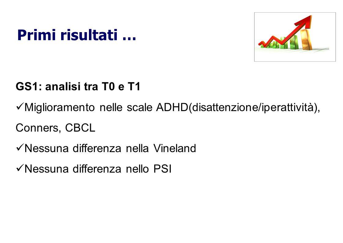 GS1: analisi tra T0 e T1 Miglioramento nelle scale ADHD(disattenzione/iperattività), Conners, CBCL Nessuna differenza nella Vineland Nessuna differenz