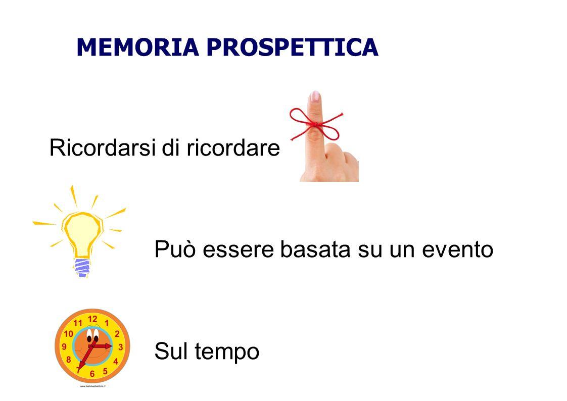 Ricordarsi di ricordare Può essere basata su un evento Sul tempo MEMORIA PROSPETTICA