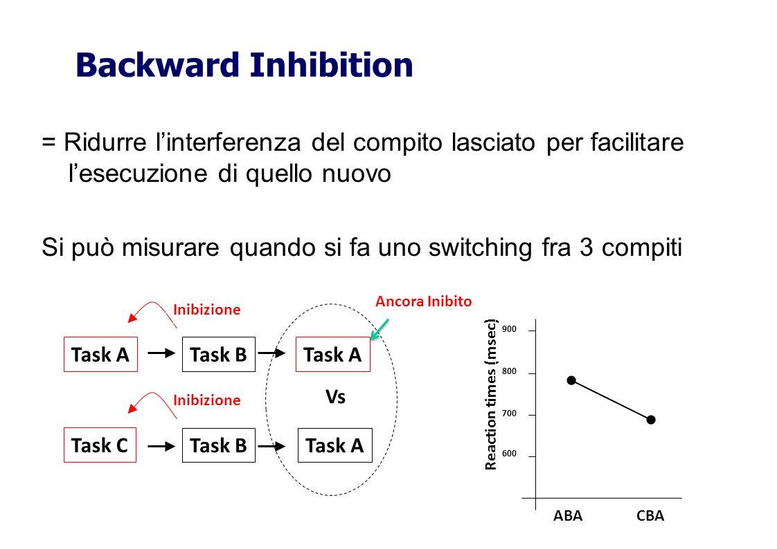 = Ridurre linterferenza del compito lasciato per facilitare lesecuzione di quello nuovo Si può misurare quando si fa uno switching fra 3 compiti Backw