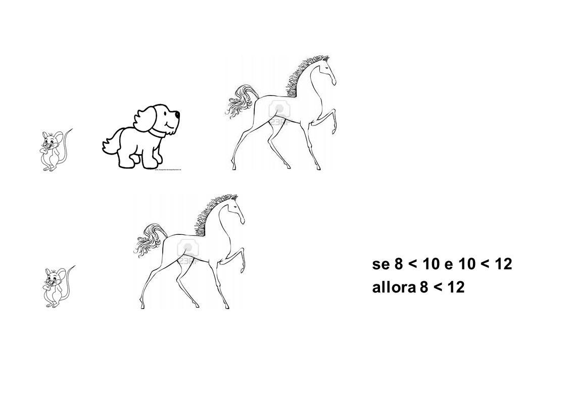 12 Dicembre 2013 Gruppo ADHD se 8 < 10 e 10 < 12 allora 8 < 12