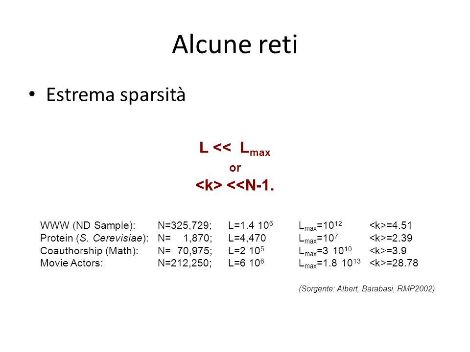 L << L max or <<N-1. WWW (ND Sample): N=325,729;L=1.4 10 6 L max =10 12 =4.51 Protein (S. Cerevisiae): N= 1,870;L=4,470L max =10 7 =2.39 Coauthorship