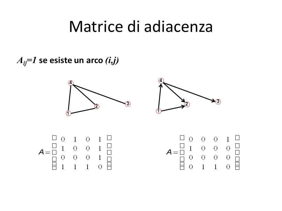 Matrice di adiacenza A ij =1 se esiste un arco (i,j) 4 2 3 1 2 3 1 4