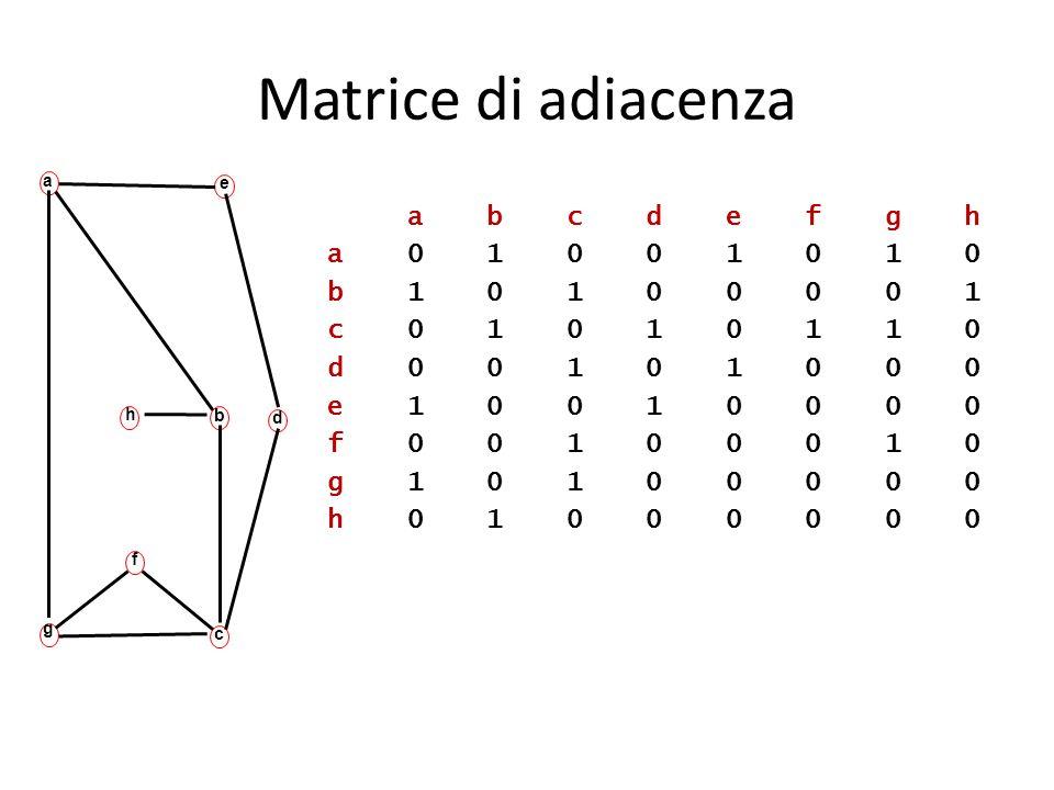 Matrice di adiacenza a b c d e f g h a 0 1 0 0 1 0 1 0 b 1 0 1 0 0 0 0 1 c 0 1 0 1 0 1 1 0 d 0 0 1 0 1 0 0 0 e 1 0 0 1 0 0 0 0 f 0 0 1 0 0 0 1 0 g 1 0